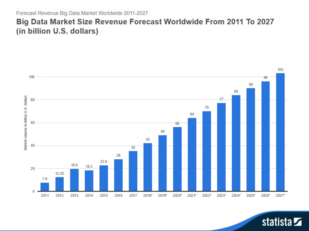 Big Data Market Size Revenue Forecast Worldwide From 2011 To 2027 Final