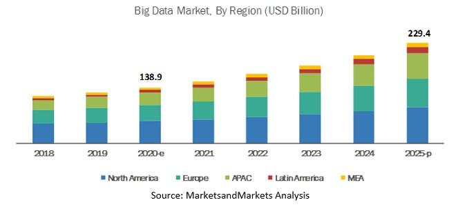 big data market